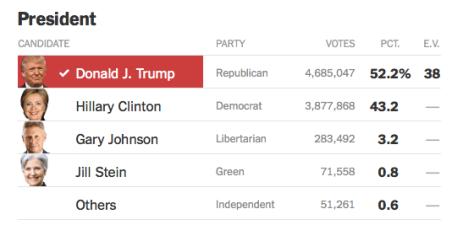 resultados-elecciones-dallas